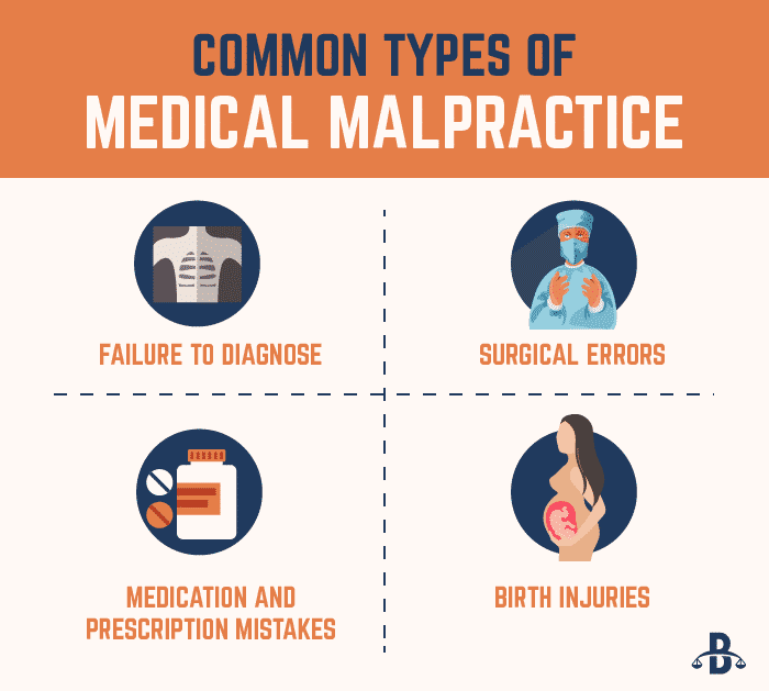 Common Types of Medical Malpractice Infographic