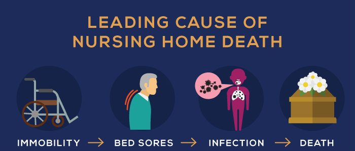 causes of death in nursing homes