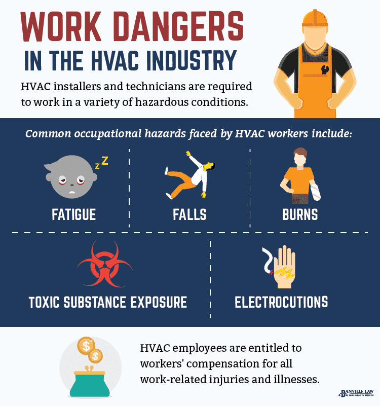 Work Dangers In The HVAC Industry